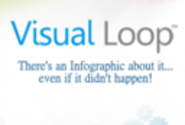 Visual Loop