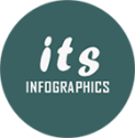 Its Infographics | Your Place for Amazing Infographics