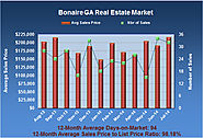 Bonaire GA Real Estate Statistics for July 2014