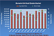Bonaire Georgia Real Estate Market in August 2014