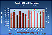 Bonaire Georgia Real Estate Market Analysis in Oct 2014