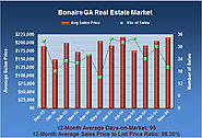 Real Estate Report for Bonaire GA for Nov 2014