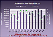 Feb 2015 Bonaire GA Market Report