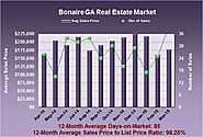 Real Estate Statistics for Bonaire GA in March 2015