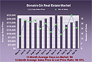 What is the Bonaire GA Real Estate Market up to in April 2015