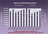 How Much are Bonaire GA Homes Worth in May 2015