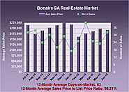 Bonaire Georgia Real Estate Market in June 2015