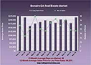 What's Up With The Bonaire GA Real Estate Market in November 2015