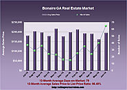 Real Estate Review for Bonaire GA in June 2016