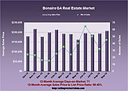 Real Estate News for Bonaire Georgia in September 2016