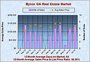 Byron Georgia Real Estate Market in July 2014