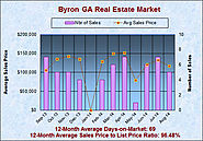 Byron GA Real Estate Statistics for August 2014