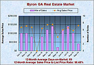Byron Georgia Real Estate Market Analysis in September 2014