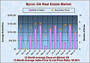 Real Estate Report for the Byron GA Market in November 2014