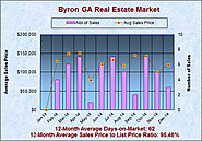 Real Estate Report for Byron GA in Dec 2014