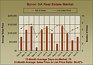 Jan 2015 Byron GA Market Report