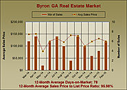 What are Byron Georgia Homes Worth in February 2015