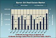 What is the Byron GA Real Estate Market Like in March 2015