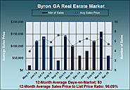 Real Estate Statistics for Byron GA in April 2015