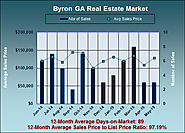 Byron Georgia Real Estate Market in May 2015