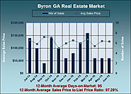 How Much Are Byron GA Homes Worth in June 2015