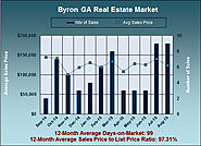 How Much Can I Get For My Byron GA Home in Aug 2015?