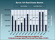 What are Homes Valued at in Byron GA in September 2015