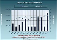 What's Up With the Byron GA Real Estate Market in October 2015