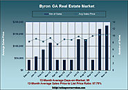 What are Properties Worth in Byron GA in November 2015
