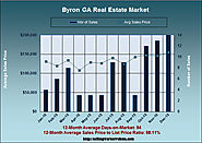 Byron Real Estate Market in December 2015