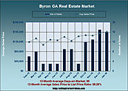 What is the Byron GA Home Market Doing in January 2016