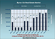Homes Sales in Byron Georgia in February 2016