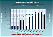 March 2016 Real Estate Analysis for Byron GA