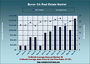 Is the Byron Georgia April 2016 Market a Good One?