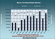 The Byron GA Homes for Sale Market In June 2016