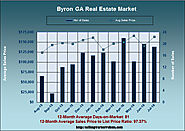 Real Estate in Byron GA in July 2016