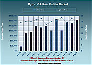 Real Estate Statistics for Byron GA in August 2016
