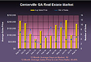 Real Estate Market in Centerville Georgia in August 2014