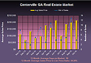 What's Up with the Centerville GA Home Market in October 2014?
