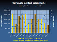 May 2015 Home Values in Centerville GA