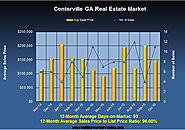 Homes for Sale in Centerville Georgia in October 2015