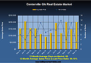 Homes Available in Nov 2015 in Centerville GA