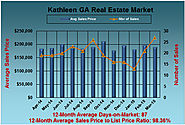 Market Analysis of the Kathleen Real Estate Market in March 2015