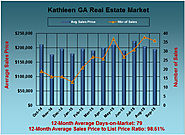 What is the Latest Information about the Kathleen GA Real Estate Market: September 2015 Edition