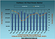 The Value of Homes in Kathleen GA in July 2016