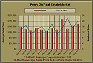 Perry GA Real Estate Statistics for August 2014
