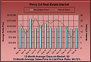 Real Estate Stats for Perry GA in Feb 2015
