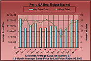 How Much are Perry GA Homes Worth in April 2015