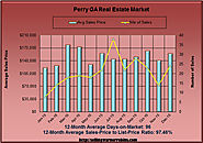 What's Up with the Perry GA Home Market in December 2015?