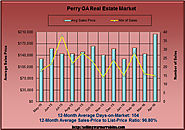 Home Sales in Perry Georgia in April 2016